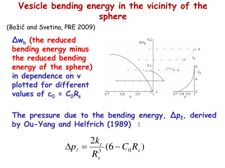 Vesicle bending energy in the vicinity of the sphere