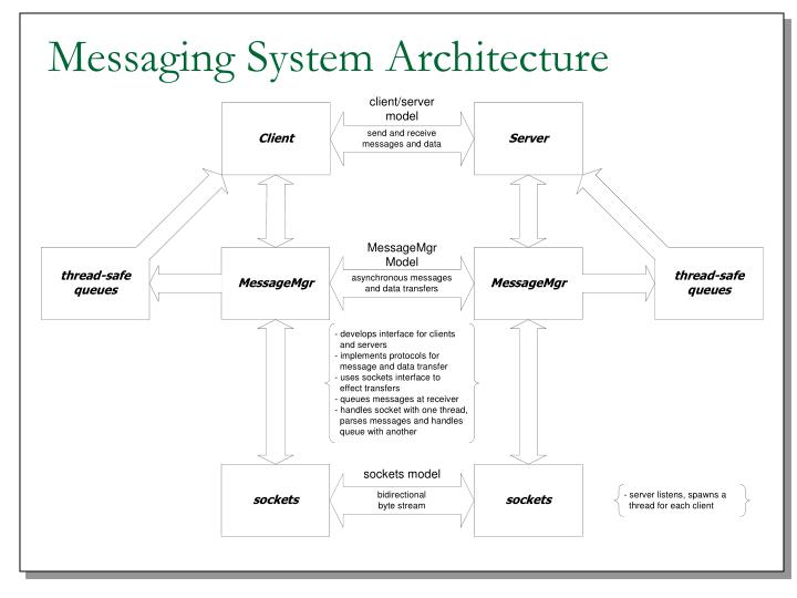 Messaging System Architecture