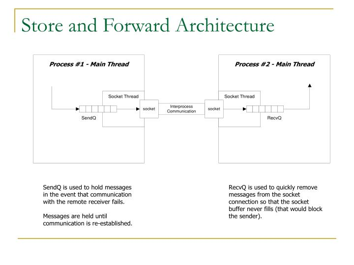 Store and Forward Architecture