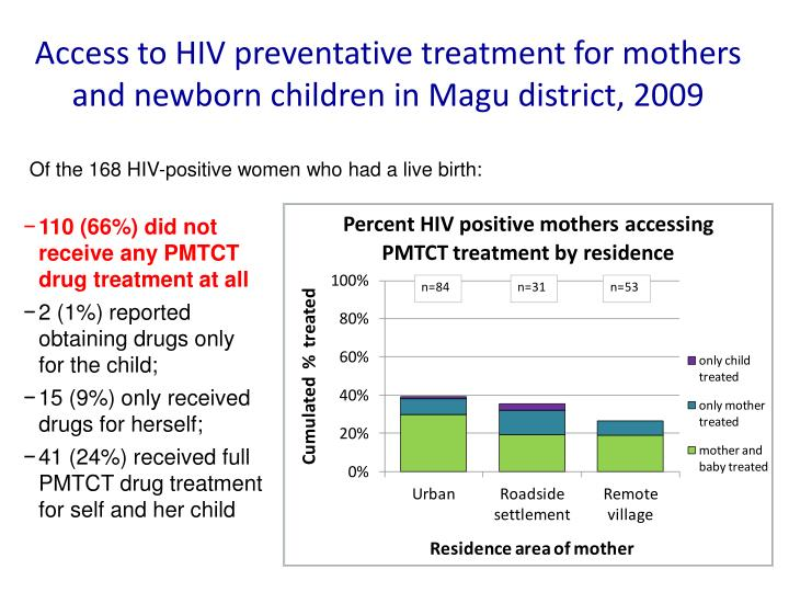 Access to HIV preventative treatment for mothers and newborn children in Magu district, 2009