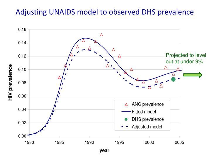 Adjusting UNAIDS model to observed DHS prevalence
