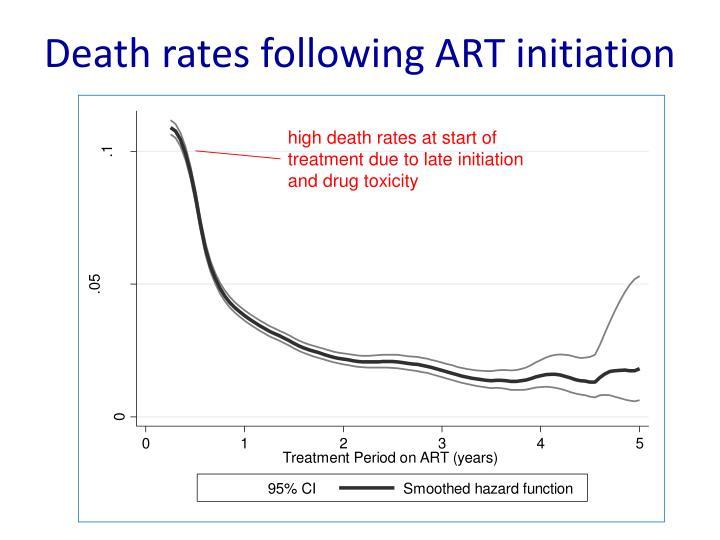 Death rates following ART initiation