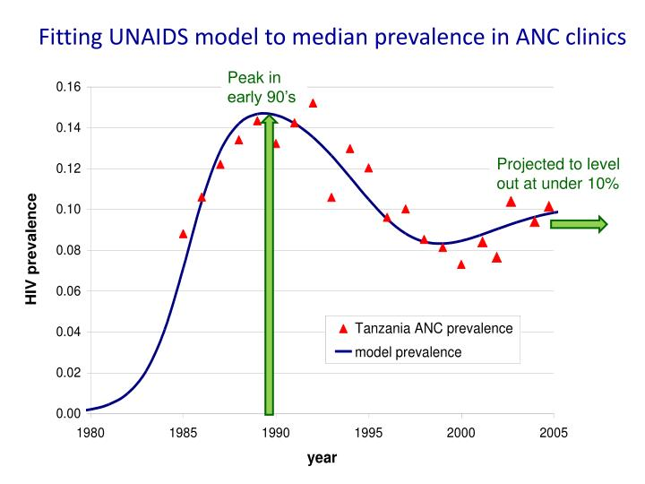 Fitting UNAIDS model to median prevalence in ANC clinics