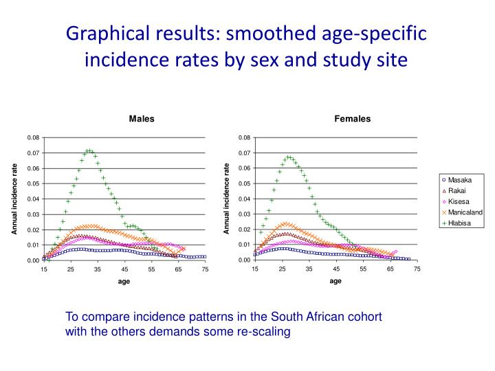 Graphical results: smoothed age-specific incidence rates by sex and study site
