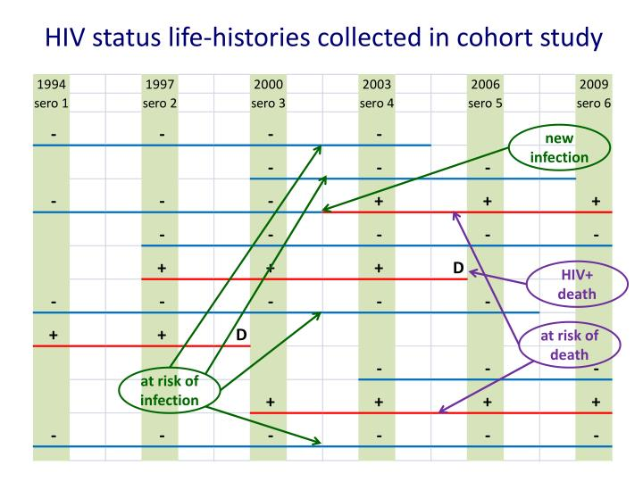 HIV status life-histories collected in cohort study