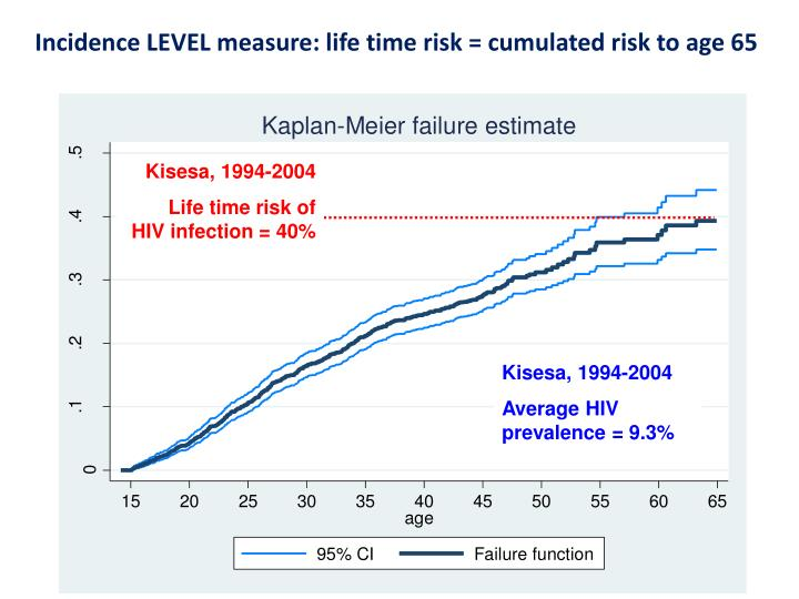 Incidence LEVEL measure: life time risk = cumulated risk to age 65