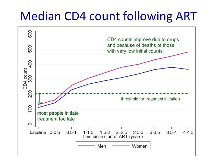 Median CD4 count following ART