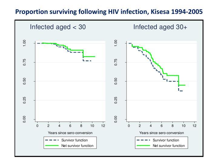 Proportion surviving following HIV infection, Kisesa 1994-2005