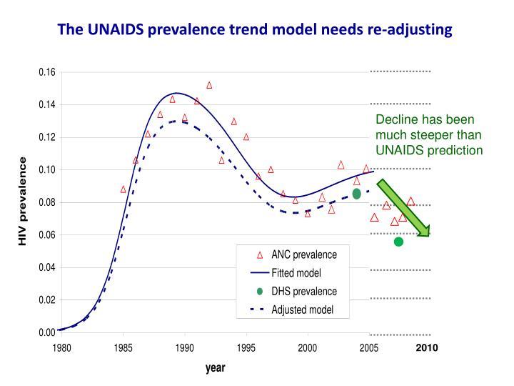 The UNAIDS prevalence trend model needs re-adjusting