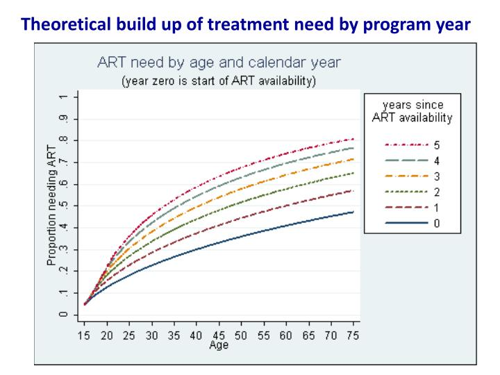 Theoretical build up of treatment need by program year