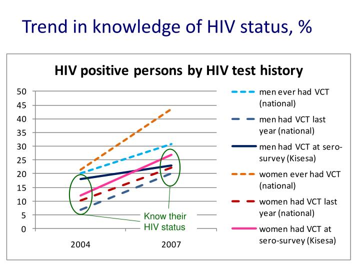 Trend in knowledge of HIV status, %