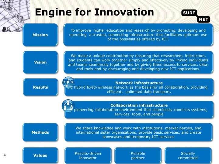 Engine for Innovation