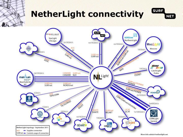 NetherLight connectivity