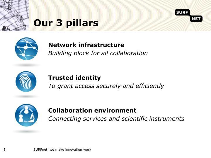 Our 3 pillars