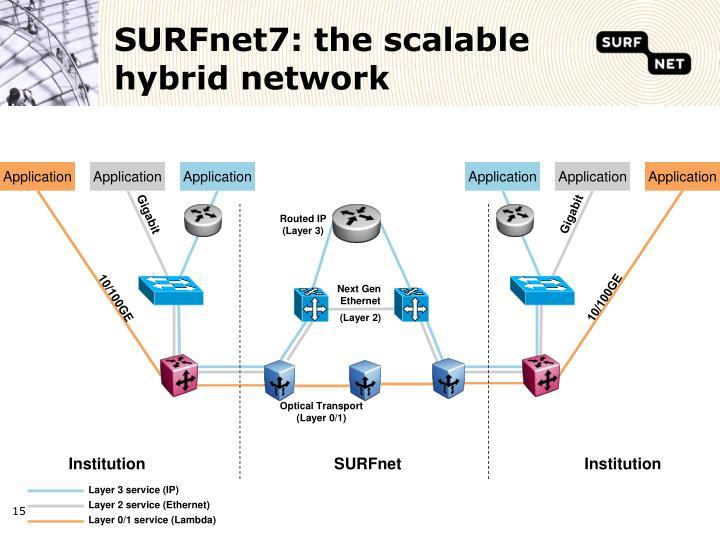 SURFnet7: