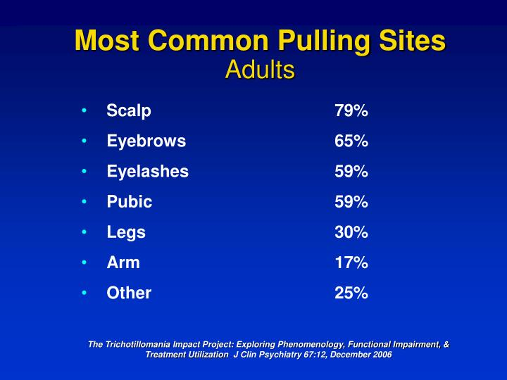 Most Common Pulling Sites
