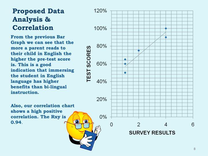Proposed Data Analysis & Correlation