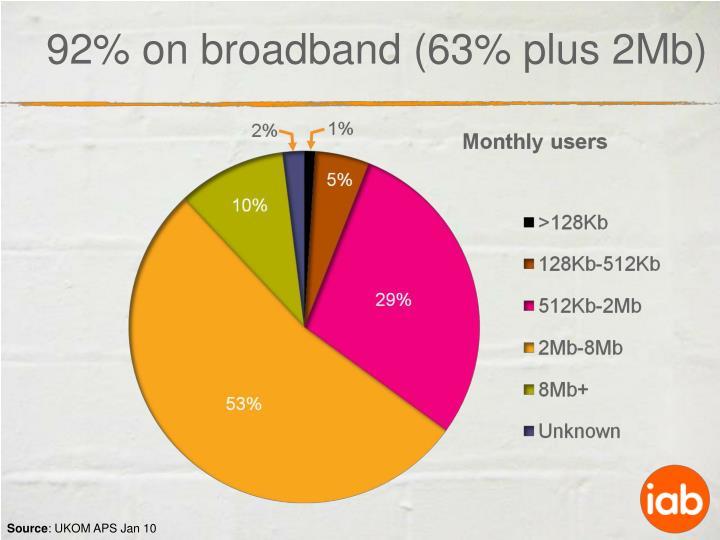 92% on broadband (63% plus 2Mb)