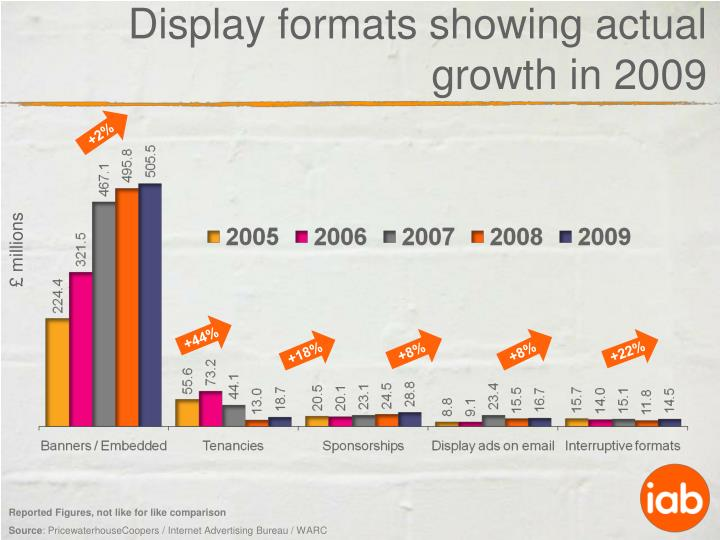 Display formats showing actual growth in 2009
