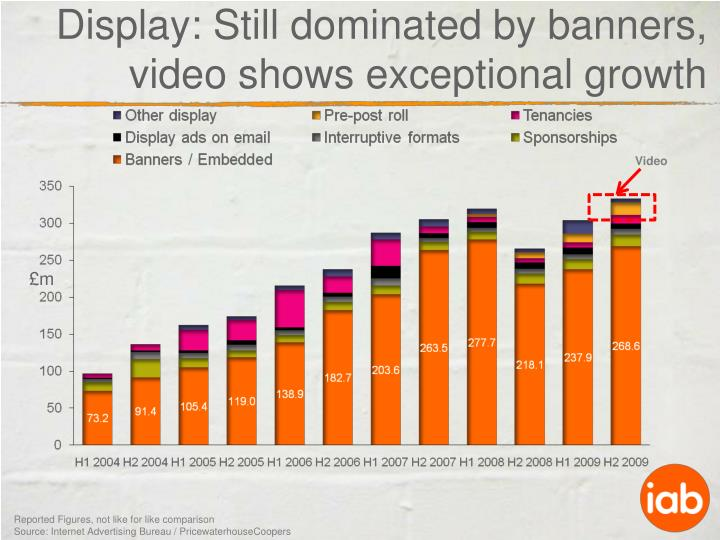 Display: Still dominated by banners, video shows exceptional growth