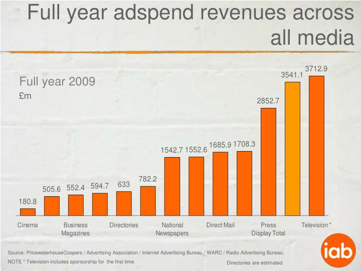 Full year adspend revenues across all media