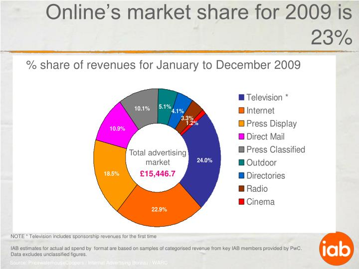 % share of revenues for January to December 2009
