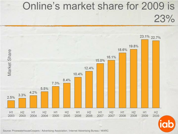 Online's market share for 2009 is 23%