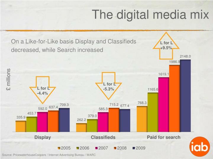 The digital media mix