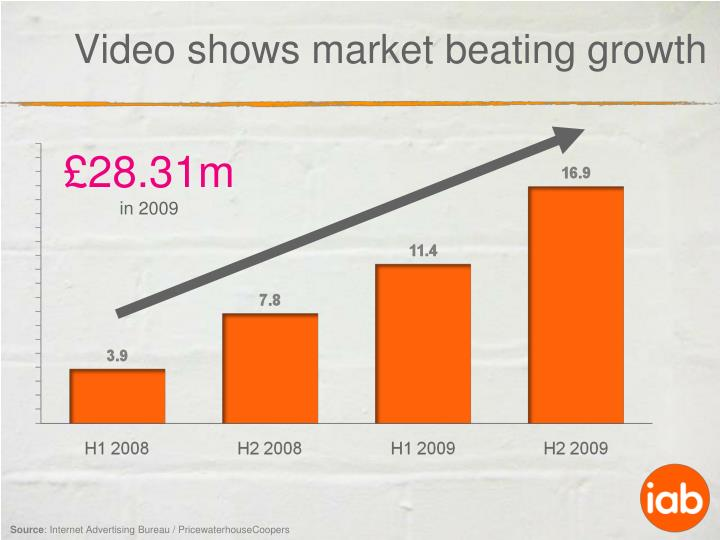 Video shows market beating growth