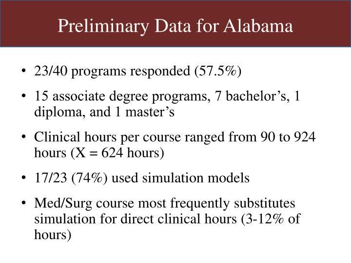 Preliminary Data for Alabama