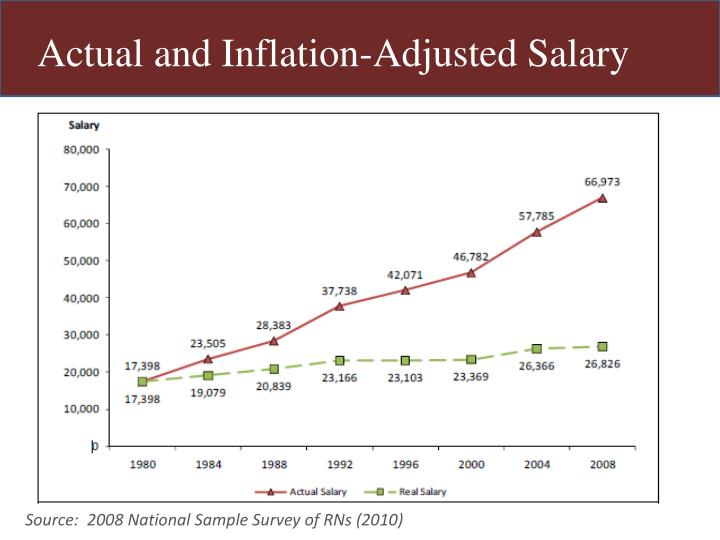 Actual and Inflation-Adjusted Salary