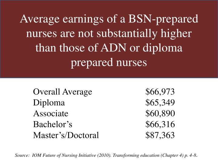 Average earnings of a BSN-prepared nurses are not substantially higher than those of ADN or diploma prepared nurses