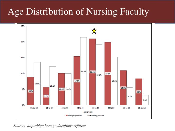Age Distribution of Nursing Faculty