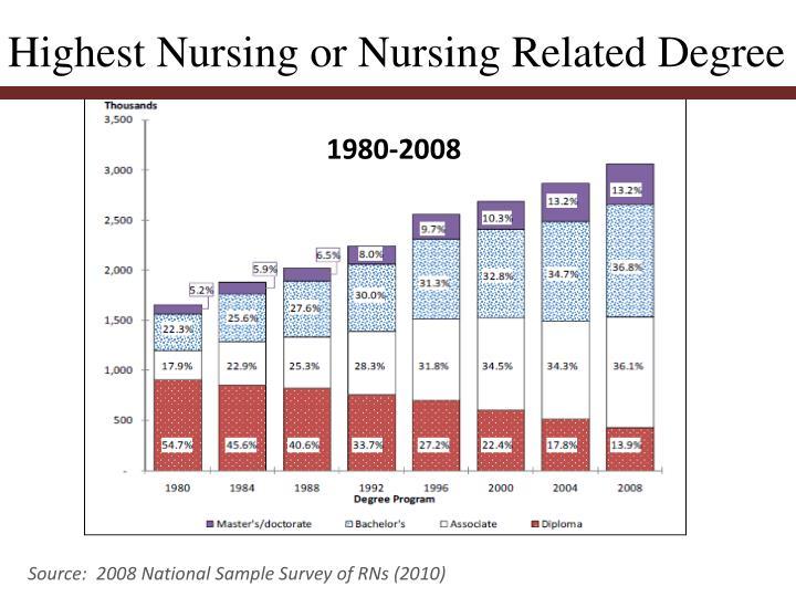 Highest Nursing or Nursing Related Degree
