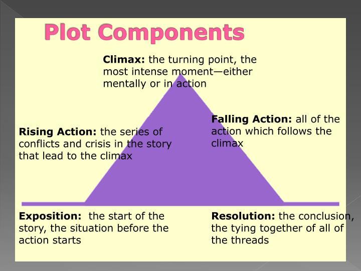 Plot Components