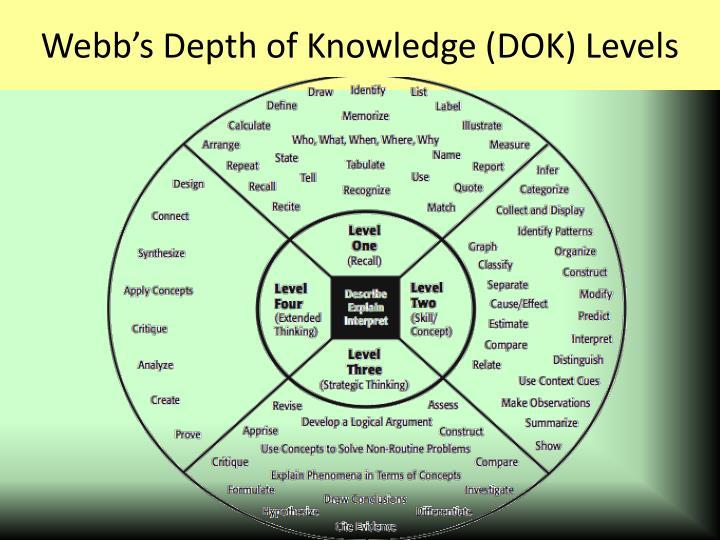 Webb's Depth of Knowledge (DOK) Levels