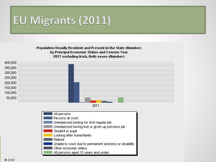 EU Migrants (2011)