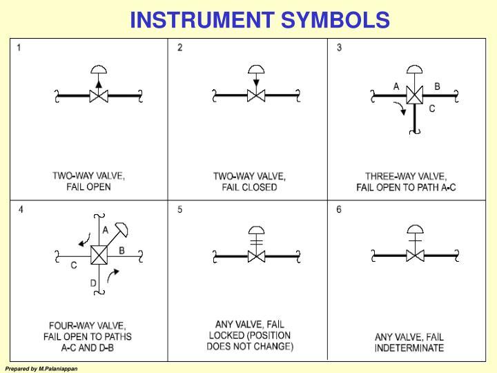Ppt Topics Instrument Symbols Flow Pressure Measurement