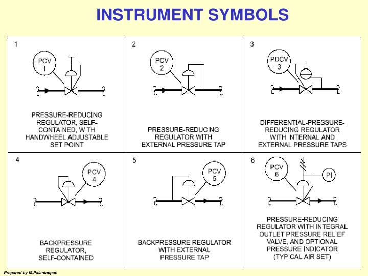 Ppt Topics Instrument Symbols Flow Pressure Measurement