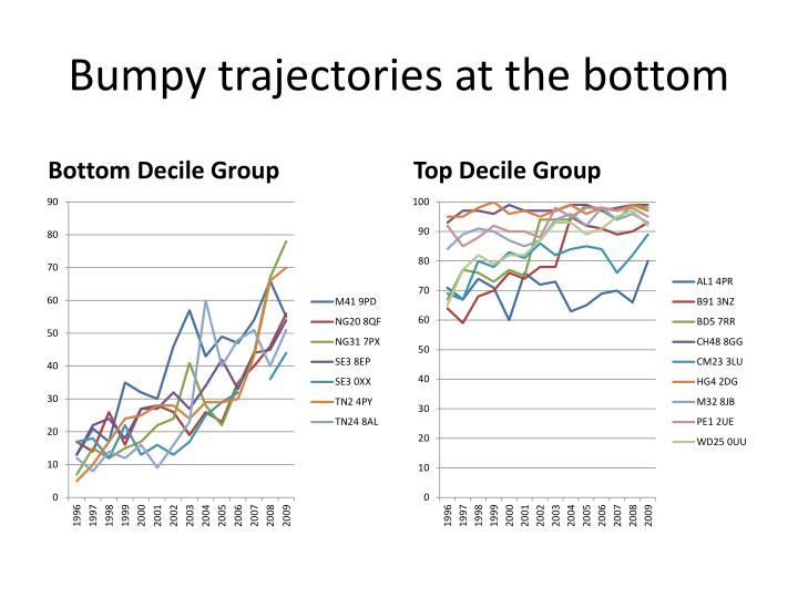 Bumpy trajectories at the bottom