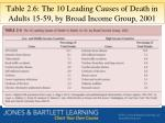 table 2 6 the 10 leading causes of death in adults 15 59 by broad income group 2001