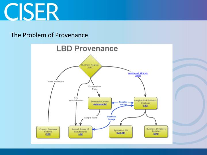 The Problem of Provenance