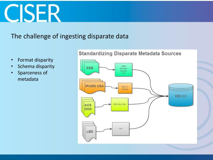 The challenge of ingesting disparate data