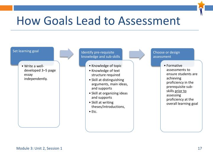 How Goals Lead to Assessment