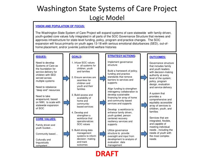 washington state systems of care project logic model n.