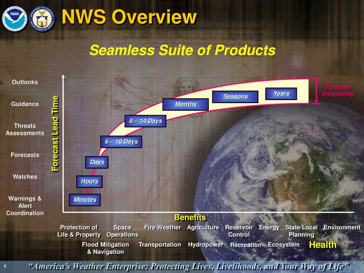 NWS Overview