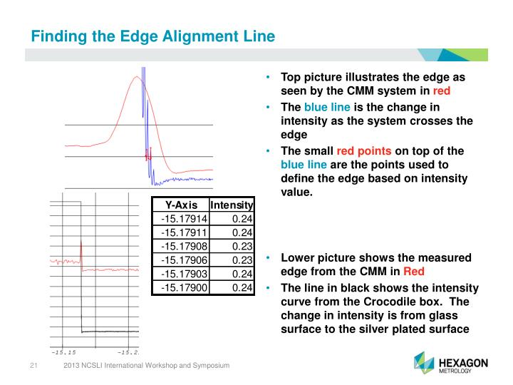 Finding the Edge Alignment Line