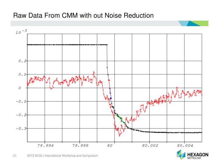 Raw Data From CMM with out Noise Reduction
