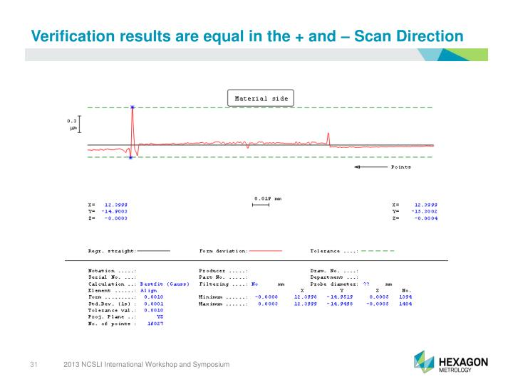 Verification results are equal in the + and – Scan Direction