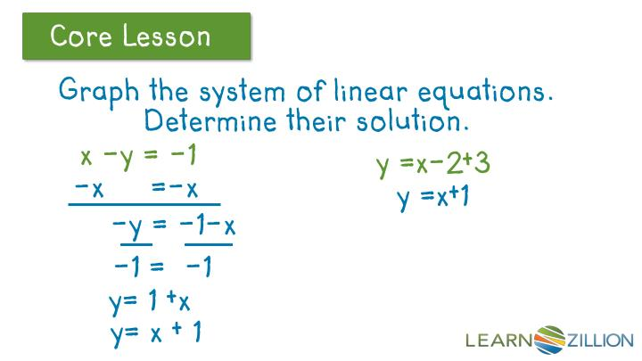 Graph the system of linear equations.  Determine their solution.
